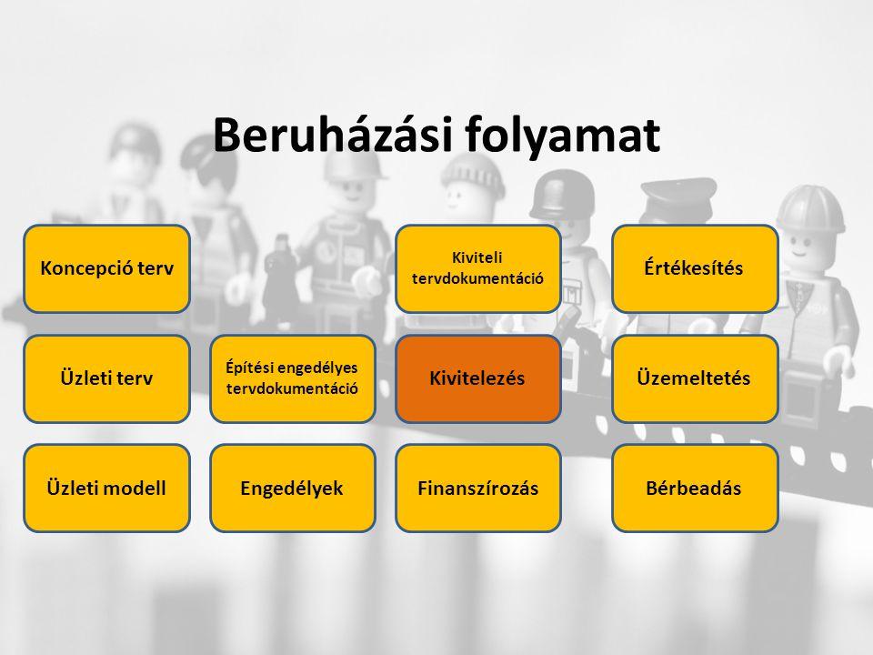 Beruházási folyamat Üzleti terv Üzleti modell Koncepció terv Építési engedélyes tervdokumentáció Engedélyek Kivitelezés Értékesítés Kiviteli tervdokumentáció BérbeadásFinanszírozás Üzemeltetés