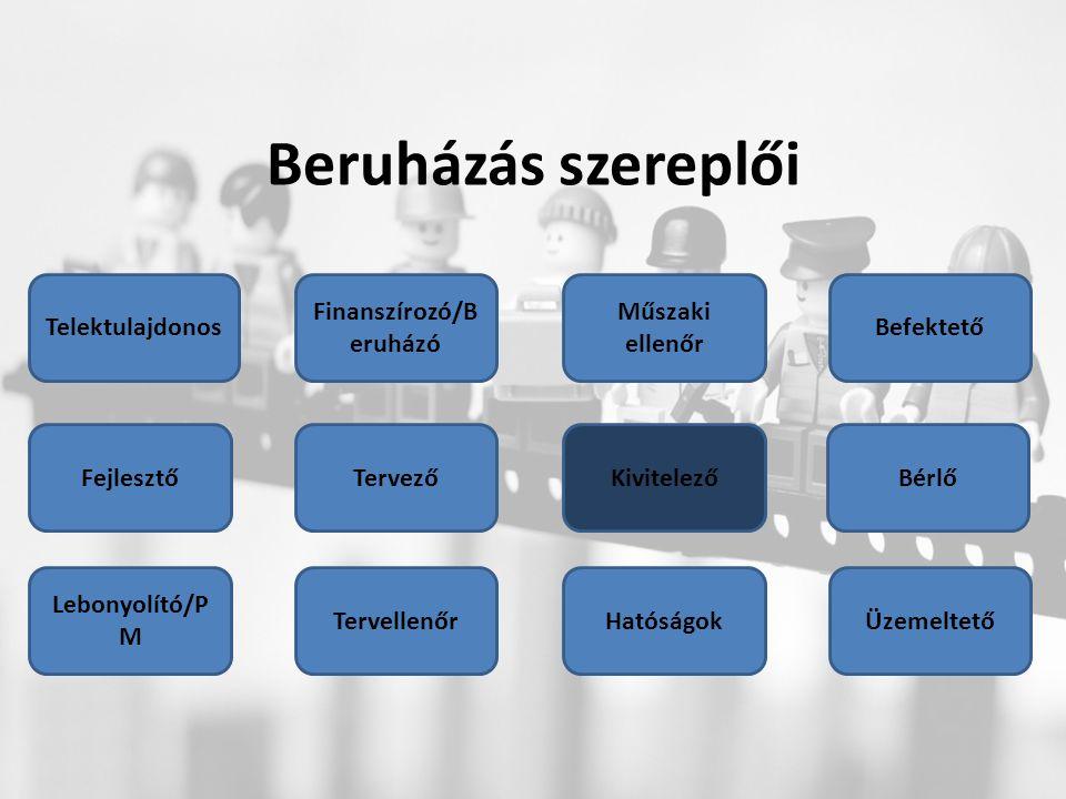 Beruházás szereplői Fejlesztő Finanszírozó/B eruházó Telektulajdonos Tervező Hatóságok Kivitelező Befektető Lebonyolító/P M Bérlő Tervellenőr Műszaki ellenőr Üzemeltető