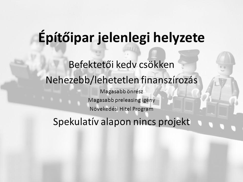 Építőipar jelenlegi helyzete Befektetői kedv csökken Nehezebb/lehetetlen finanszírozás Magasabb önrész Magasabb preleasing igény Növekedési Hitel Program Spekulatív alapon nincs projekt
