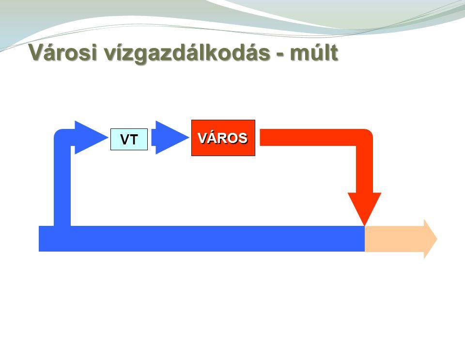 VÁROS VT Városi vízgazdálkodás - múlt