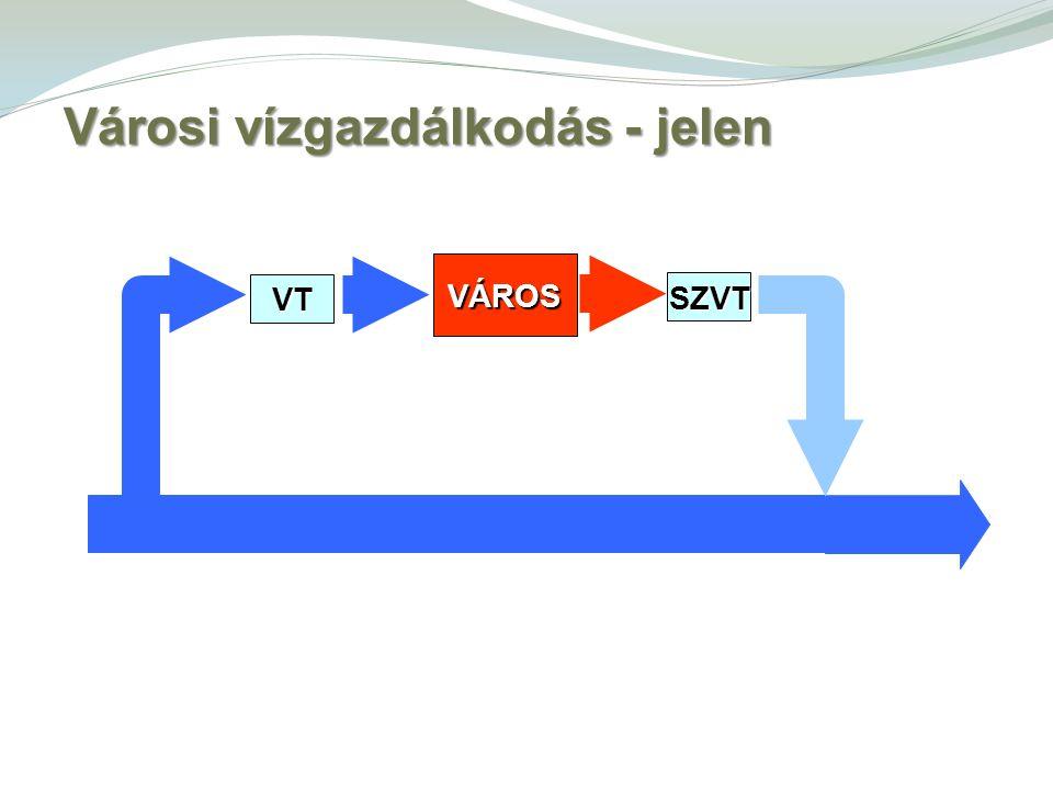 SZVT VÁROS VT Városi vízgazdálkodás - jelen