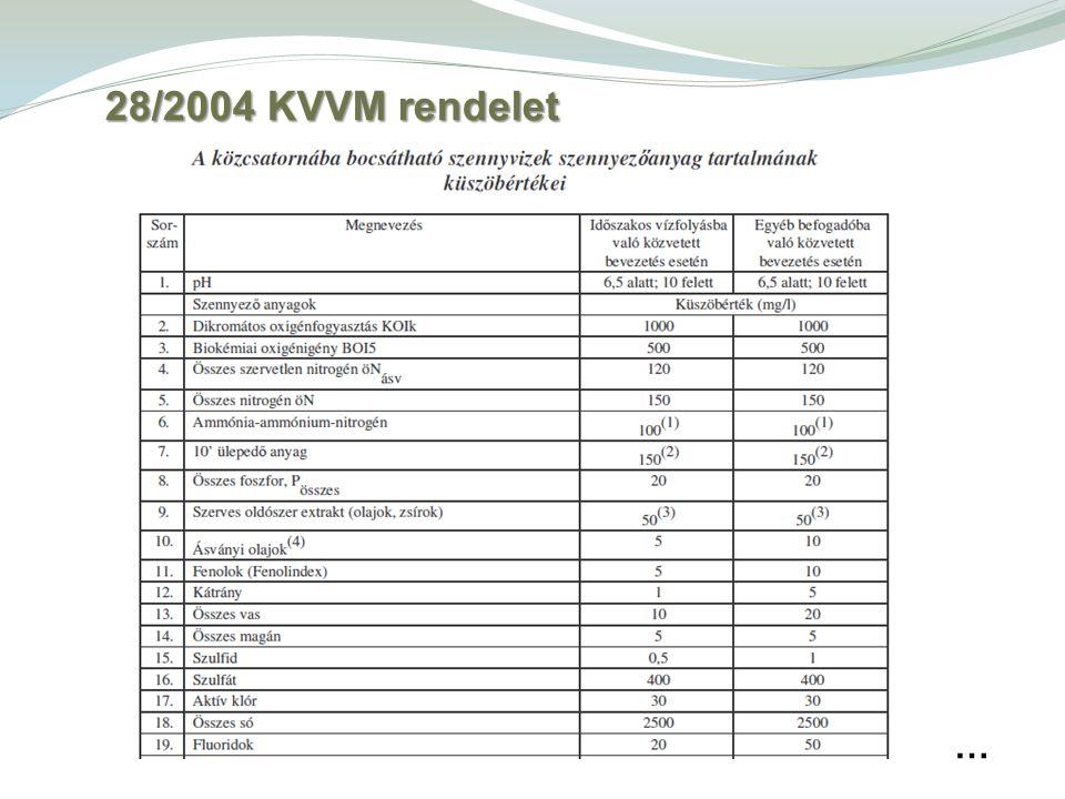 … 28/2004 KVVM rendelet