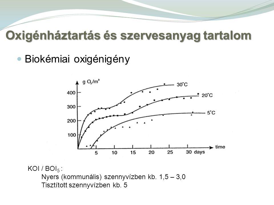 Biokémiai oxigénigény Oxigénháztartás és szervesanyag tartalom KOI / BOI 5 : Nyers (kommunális) szennyvízben kb.