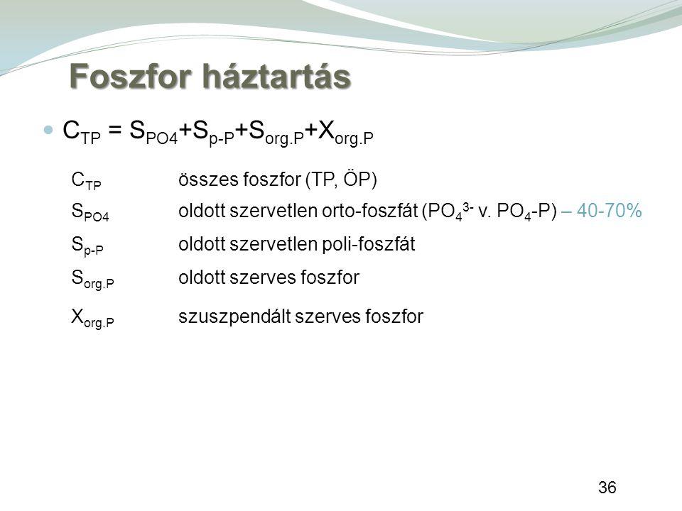 36 C TP = S PO4 +S p-P +S org.P +X org.P C TP összes foszfor (TP, ÖP) S PO4 oldott szervetlen orto-foszfát (PO 4 3- v. PO 4 -P) – 40-70% S p-P oldott