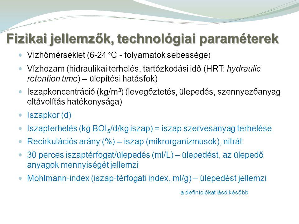 Vízhőmérséklet (6-24 ° C - folyamatok sebessége) Vízhozam (hidraulikai terhelés, tartózkodási idő (HRT: hydraulic retention time) – ülepítési hatásfok) Iszapkoncentráció (kg/m 3 ) (levegőztetés, ülepedés, szennyezőanyag eltávolítás hatékonysága) Iszapkor (d) Iszapterhelés (kg BOI 5 /d/kg iszap) = iszap szervesanyag terhelése Recirkulációs arány (%) – iszap (mikrorganizmusok), nitrát 30 perces iszaptérfogat/ülepedés (ml/L) – ülepedést, az ülepedő anyagok mennyiségét jellemzi Mohlmann-index (iszap-térfogati index, ml/g) – ülepedést jellemzi Fizikai jellemzők, technológiai paraméterek a definíciókat lásd később