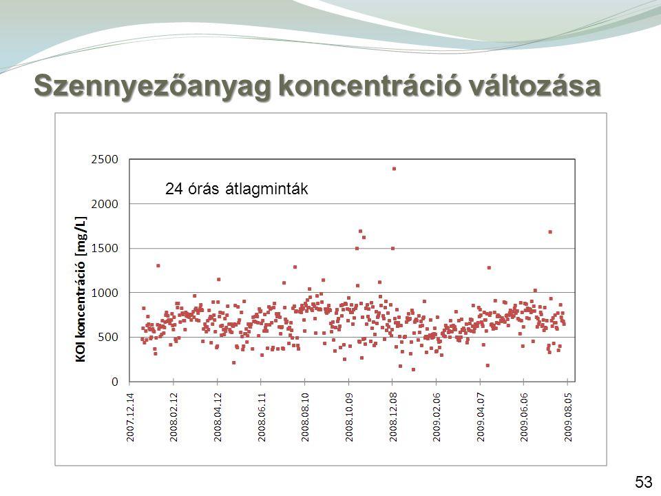 53 Szennyezőanyag koncentráció változása 24 órás átlagminták