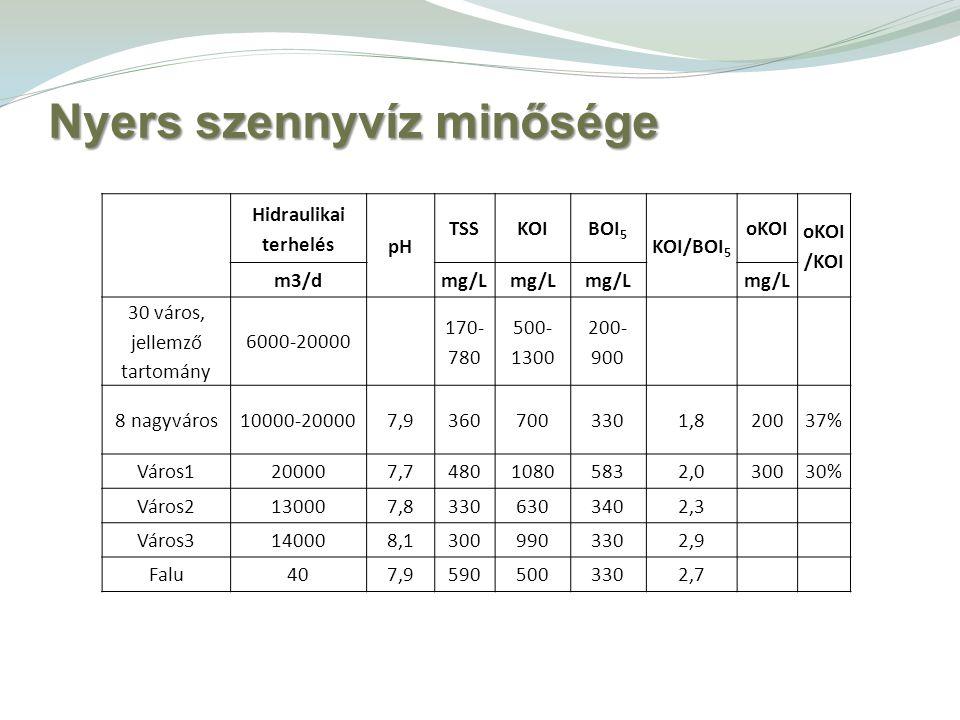 Nyers szennyvíz minősége Hidraulikai terhelés pH TSSKOIBOI 5 KOI/BOI 5 oKOI oKOI /KOI m3/dmg/L 30 város, jellemző tartomány 6000-20000 170- 780 500- 1