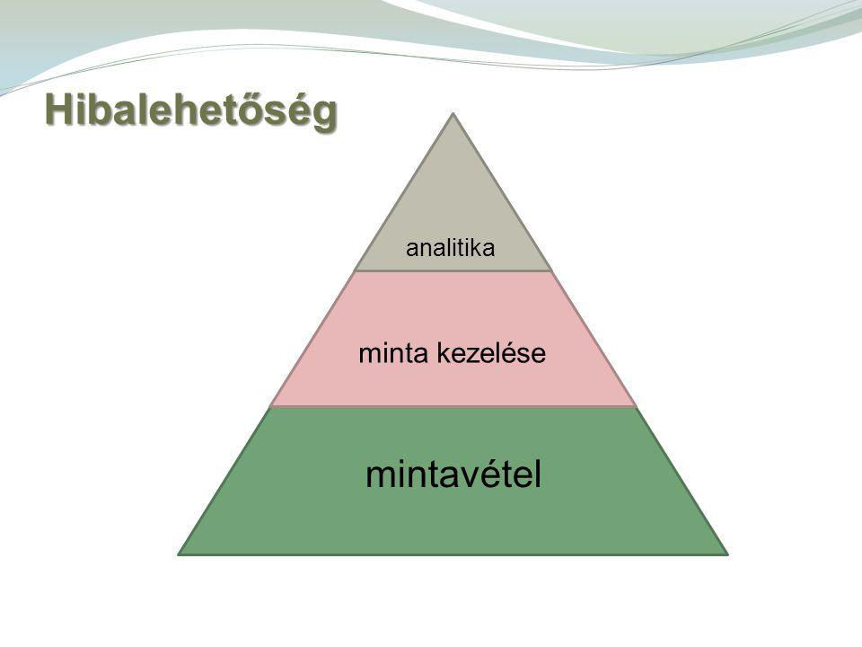 Hibalehetőség analitika minta kezelése mintavétel