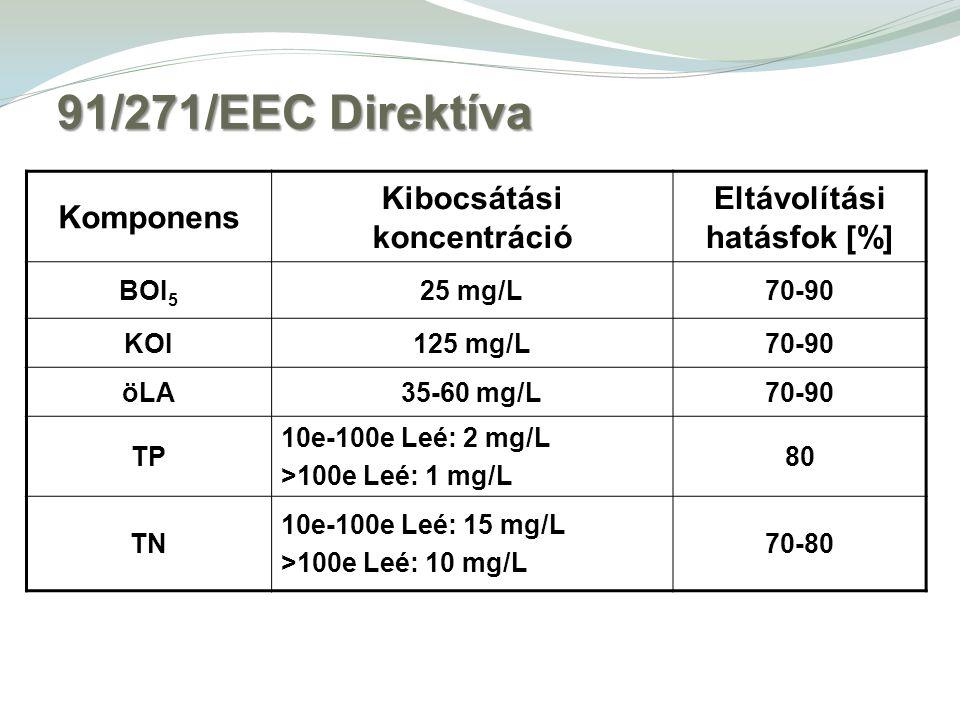 91/271/EEC Direktíva Komponens Kibocsátási koncentráció Eltávolítási hatásfok [%] BOI 5 25 mg/L70-90 KOI125 mg/L70-90 öLA35-60 mg/L70-90 TP 10e-100e Leé: 2 mg/L >100e Leé: 1 mg/L 80 TN 10e-100e Leé: 15 mg/L >100e Leé: 10 mg/L 70-80