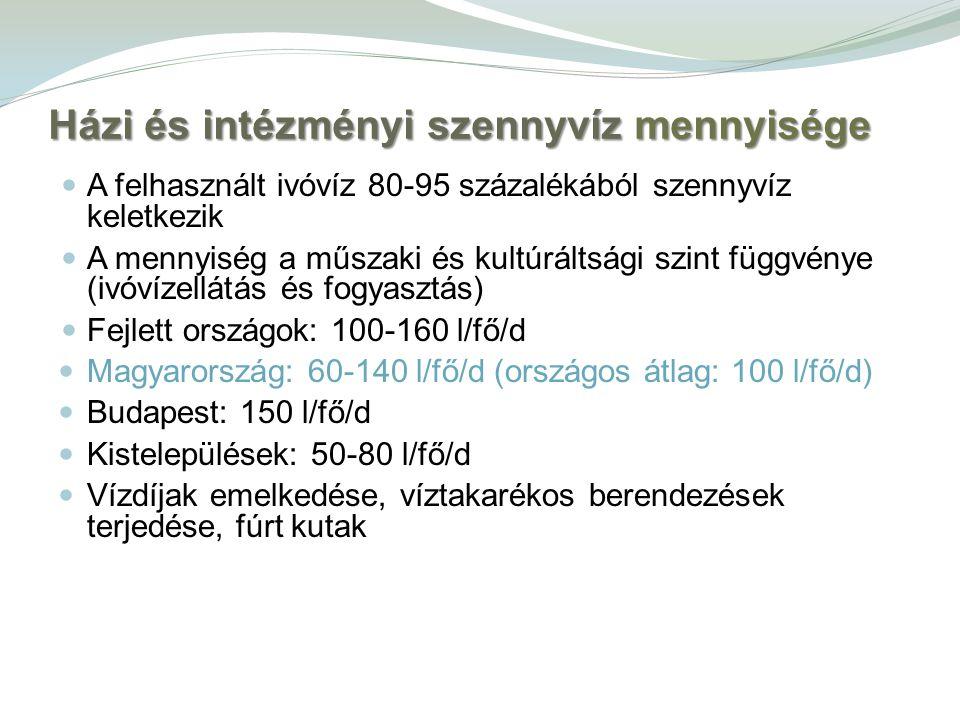 Házi és intézményi szennyvíz mennyisége A felhasznált ivóvíz 80-95 százalékából szennyvíz keletkezik A mennyiség a műszaki és kultúráltsági szint függvénye (ivóvízellátás és fogyasztás) Fejlett országok: 100-160 l/fő/d Magyarország: 60-140 l/fő/d (országos átlag: 100 l/fő/d) Budapest: 150 l/fő/d Kistelepülések: 50-80 l/fő/d Vízdíjak emelkedése, víztakarékos berendezések terjedése, fúrt kutak