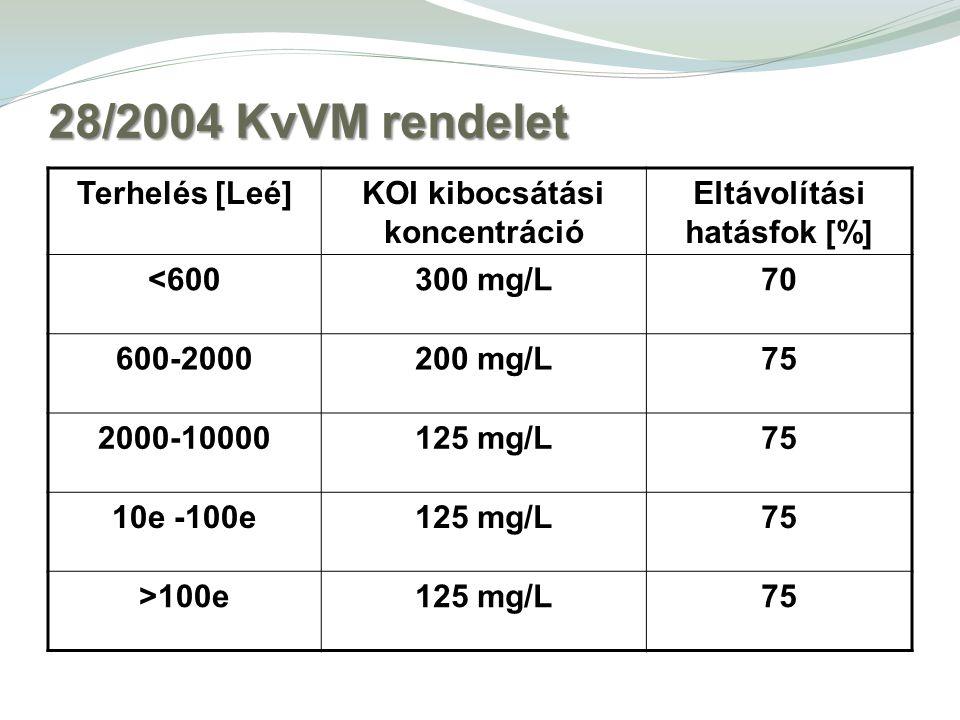 28/2004 KvVM rendelet Terhelés [Leé]KOI kibocsátási koncentráció Eltávolítási hatásfok [%] <600300 mg/L70 600-2000200 mg/L75 2000-10000125 mg/L75 10e -100e125 mg/L75 >100e125 mg/L75