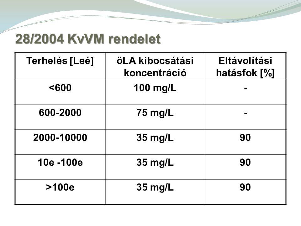 28/2004 KvVM rendelet Terhelés [Leé]öLA kibocsátási koncentráció Eltávolítási hatásfok [%] <600100 mg/L- 600-200075 mg/L- 2000-1000035 mg/L90 10e -100