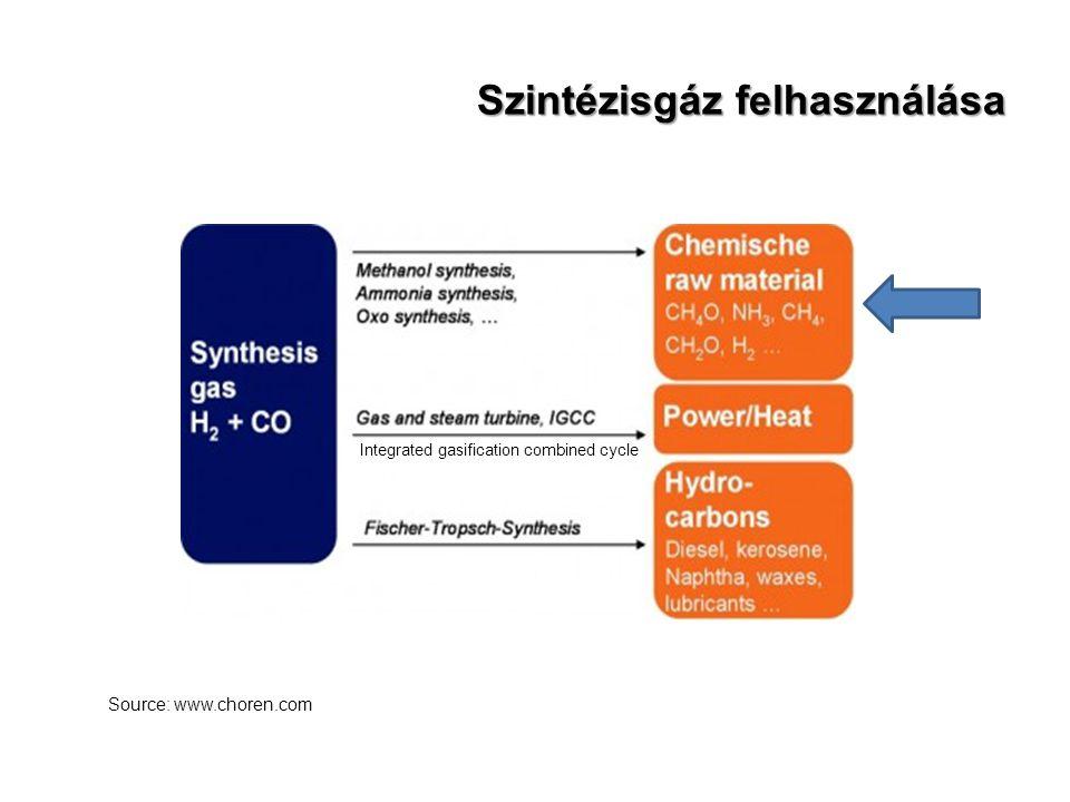 Szintézisgáz felhasználása Source: www.choren.com Integrated gasification combined cycle