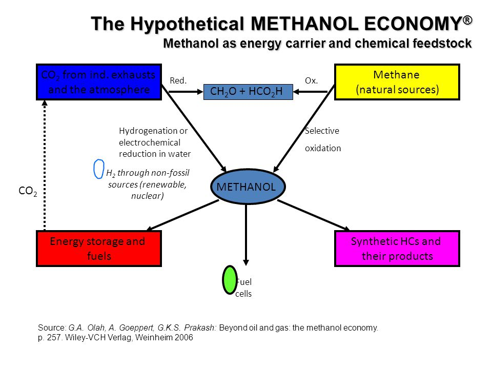 The Hypothetical METHANOL ECONOMY ® Methanol as energy carrier and chemical feedstock METHANOL CO 2 from ind. exhausts and the atmosphere CH 2 O + HCO