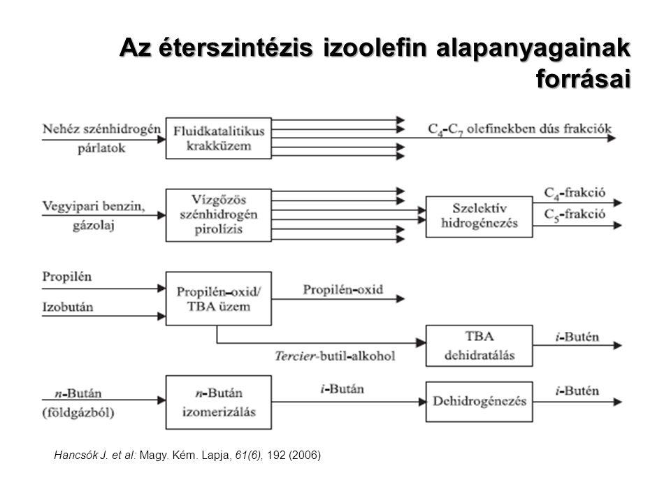 Az éterszintézis izoolefin alapanyagainak forrásai Hancsók J. et al: Magy. Kém. Lapja, 61(6), 192 (2006)