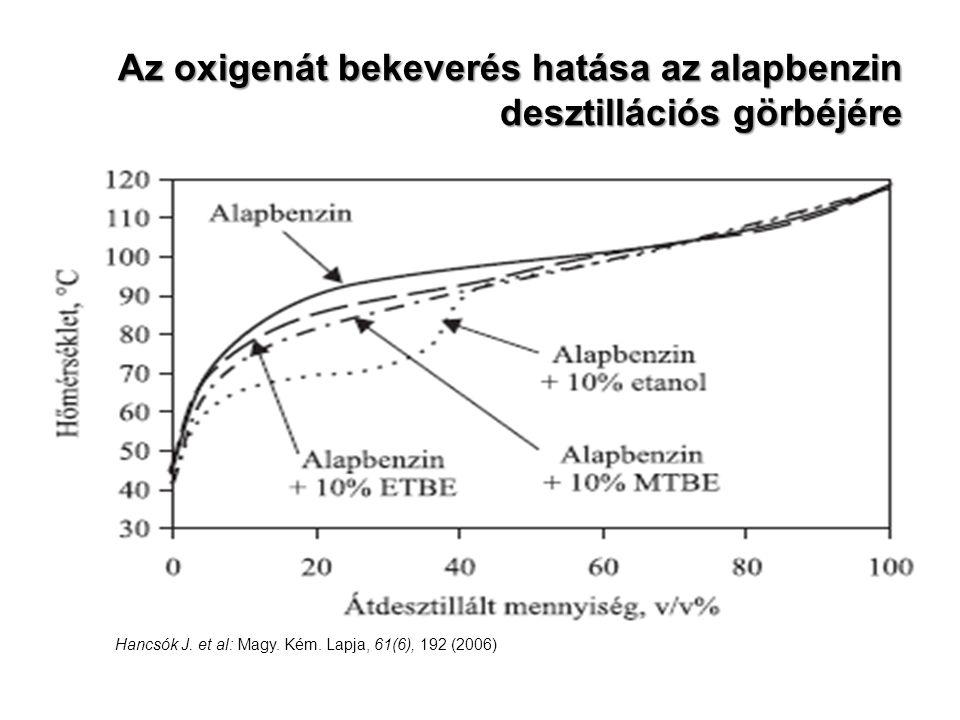 Az oxigenát bekeverés hatása az alapbenzin desztillációs görbéjére Hancsók J. et al: Magy. Kém. Lapja, 61(6), 192 (2006)
