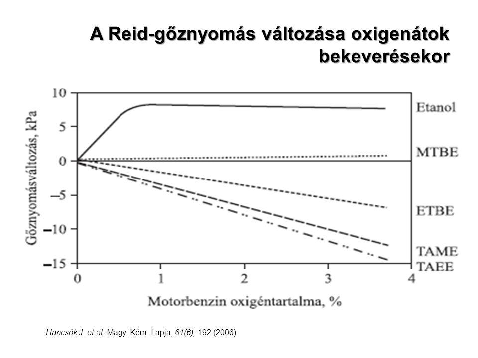 A Reid-gőznyomás változása oxigenátok bekeverésekor Hancsók J. et al: Magy. Kém. Lapja, 61(6), 192 (2006)