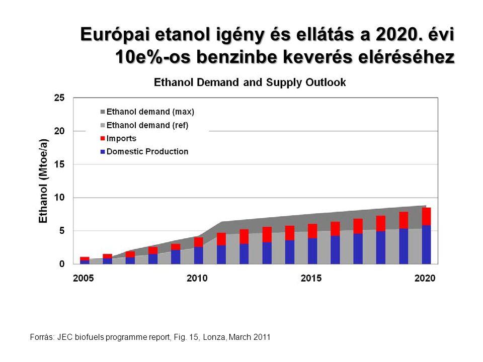 Európai etanol igény és ellátás a 2020. évi 10e%-os benzinbe keverés eléréséhez Forrás: JEC biofuels programme report, Fig. 15, Lonza, March 2011