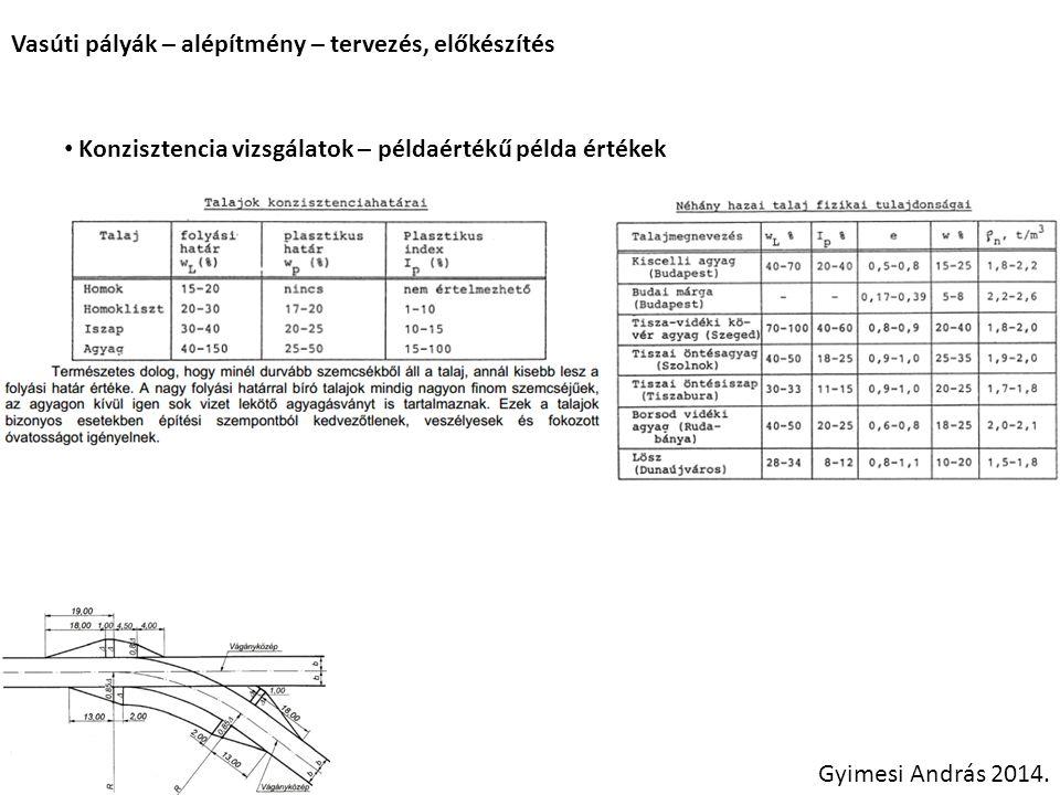 Vasúti pályák – alépítmény – tervezés, előkészítés Gyimesi András 2014. Konzisztencia vizsgálatok – példaértékű példa értékek