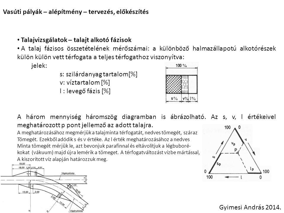 Vasúti pályák – alépítmény – tervezés, előkészítés Gyimesi András 2014. Talajvizsgálatok – talajt alkotó fázisok A talaj fázisos összetételének mérősz
