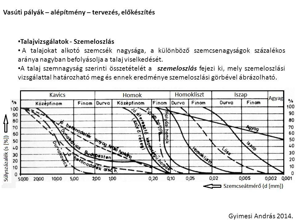 Vasúti pályák – alépítmény – tervezés, előkészítés Gyimesi András 2014. Talajvizsgálatok - Szemeloszlás A talajokat alkotó szemcsék nagysága, a különb