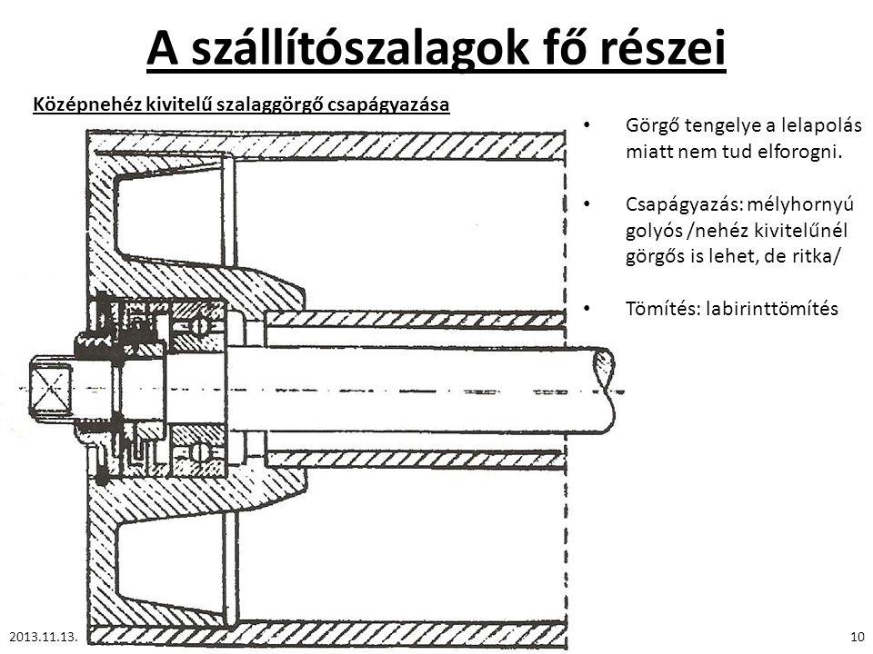 A szállítószalagok fő részei 2013.11.13.10 Középnehéz kivitelű szalaggörgő csapágyazása Görgő tengelye a lelapolás miatt nem tud elforogni. Csapágyazá