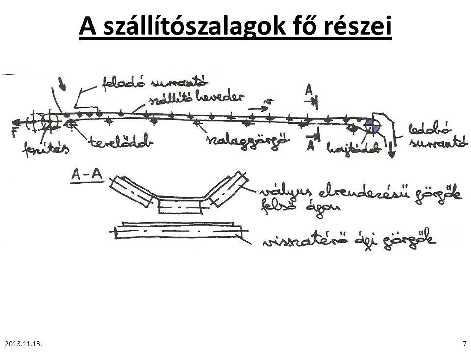 Függőkonvejorok A hajtás célszerű elhelyezése vízszintes síkú pályánál: a terhelt szakasz után.