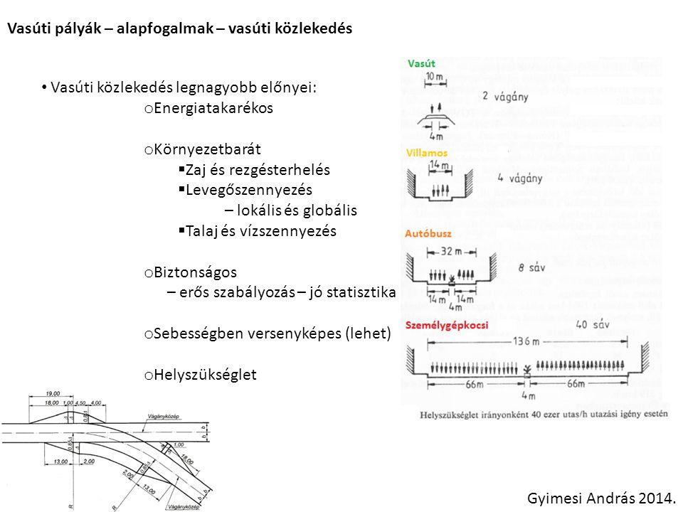 Vasúti pályák – alapfogalmak – vasúti közlekedés Gyimesi András 2014. Vasúti közlekedés legnagyobb előnyei: o Energiatakarékos o Környezetbarát  Zaj