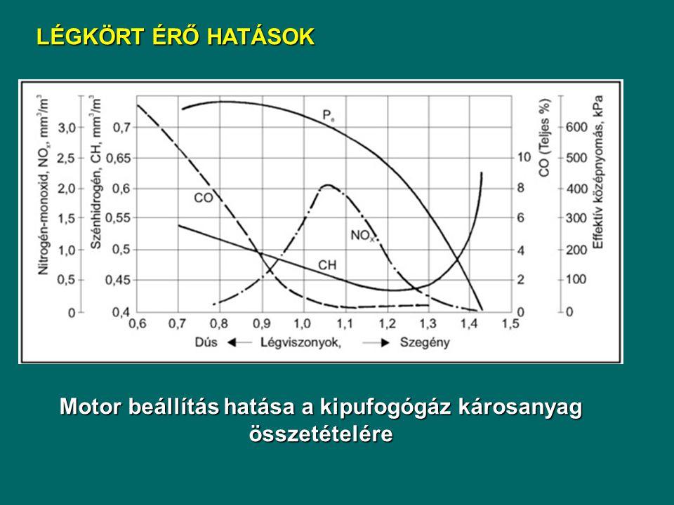 LÉGKÖRT ÉRŐ HATÁSOK Motor beállítás hatása a kipufogógáz károsanyag összetételére