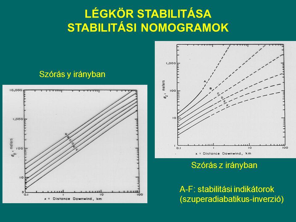 LÉGKÖR STABILITÁSA STABILITÁSI NOMOGRAMOK Szórás y irányban Szórás z irányban A-F: stabilitási indikátorok (szuperadiabatikus-inverzió)