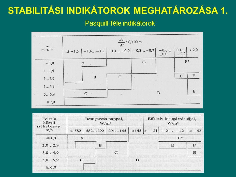 STABILITÁSI INDIKÁTOROK MEGHATÁROZÁSA 1. Pasquill-féle indikátorok