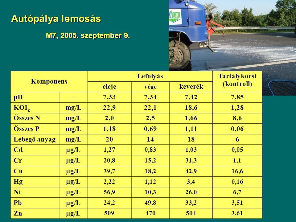Autópálya lemosás M7, 2005. szeptember 9. Komponens LefolyásTartálykocsi (kontroll) eleje vége keverék pH-7,337,347,427,85 KOI k mg/L22,922,118,61,28
