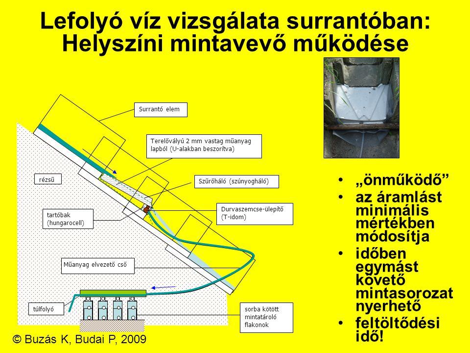 Lefolyó víz vizsgálata surrantóban: Helyszíni mintavevő működése Terelővályú 2 mm vastag műanyag lapból (U-alakban beszorítva) Szűrőháló (szúnyogháló)