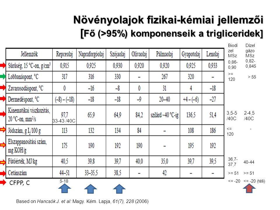 Növényolajok fizikai-kémiai jellemzői [ Fő (>95%) komponenseik a trigliceridek] Based on Hancsók J. et al: Magy. Kém. Lapja, 61(7), 228 (2006) Biodí z