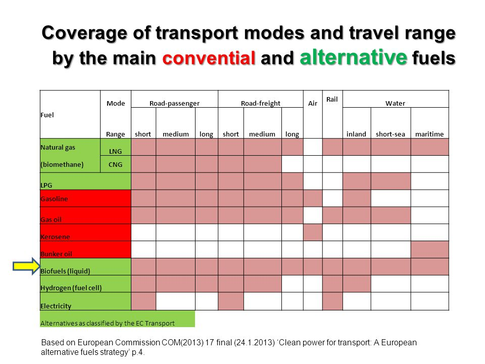Coverage of transport modes and travel range by the main convential and alternative fuels Fuel ModeRoad-passengerRoad-freightAir Rail Water Rangeshortmediumlongshortmediumlong inlandshort-seamaritime Natural gas LNG (biomethane)CNG LPG Gasoline Gas oil Kerosene Bunker oil Biofuels (liquid) Hydrogen (fuel cell) Electricity Alternatives as classified by the EC Transport Based on European Commission COM(2013) 17 final (24.1.2013) 'Clean power for transport: A European alternative fuels strategy' p.4.