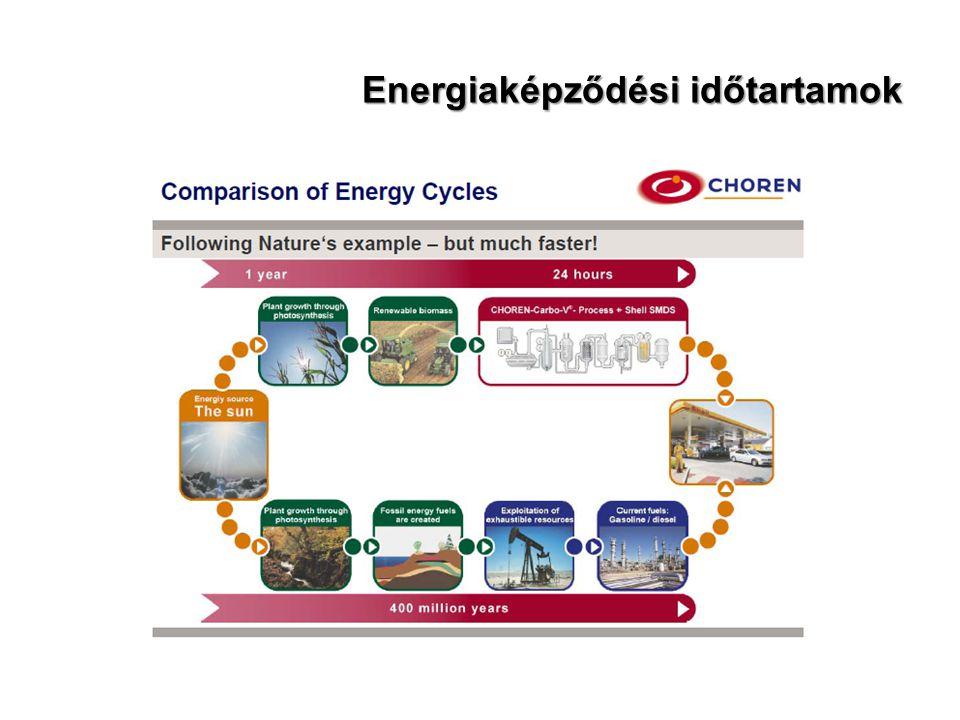 Energiaképződési időtartamok