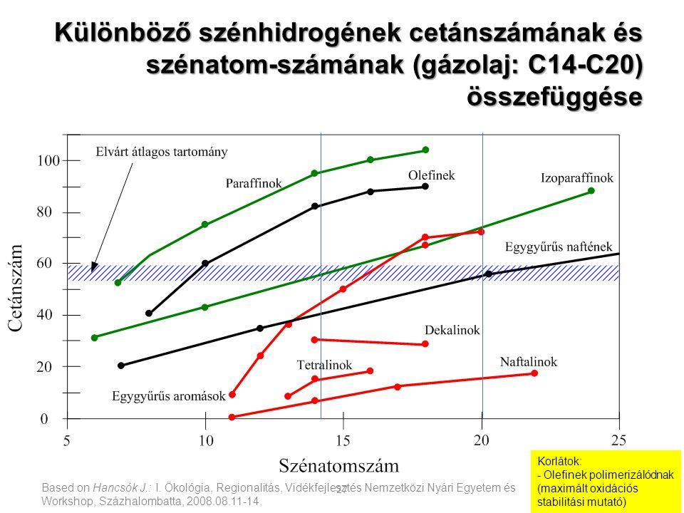Based on Hancsók J.: I. Ökológia, Regionalitás, Vidékfejlesztés Nemzetközi Nyári Egyetem és Workshop, Százhalombatta, 2008.08.11-14. 27 Különböző szén