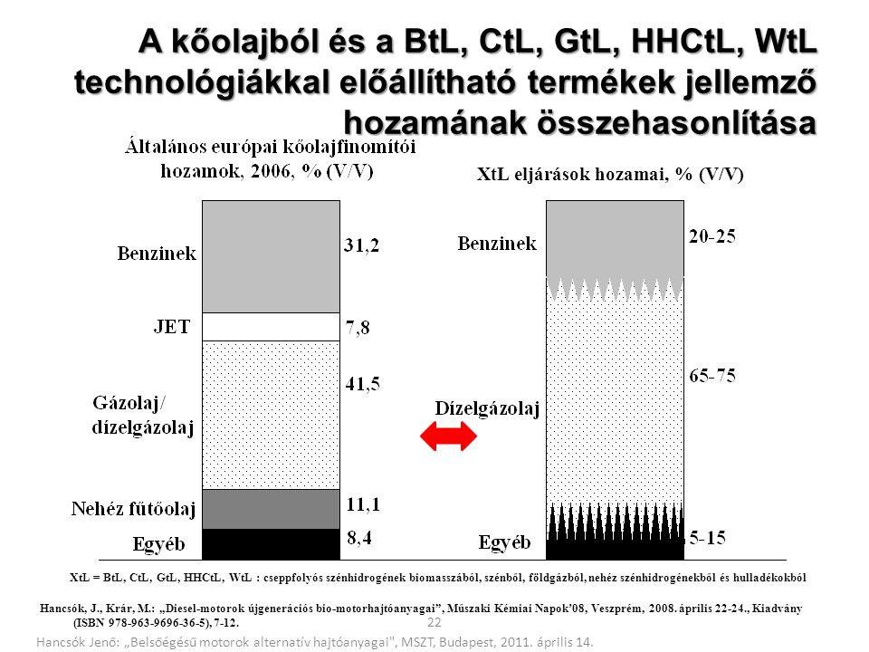 22 A kőolajból és a BtL, CtL, GtL, HHCtL, WtL technológiákkal előállítható termékek jellemző hozamának összehasonlítása XtL = BtL, CtL, GtL, HHCtL, Wt