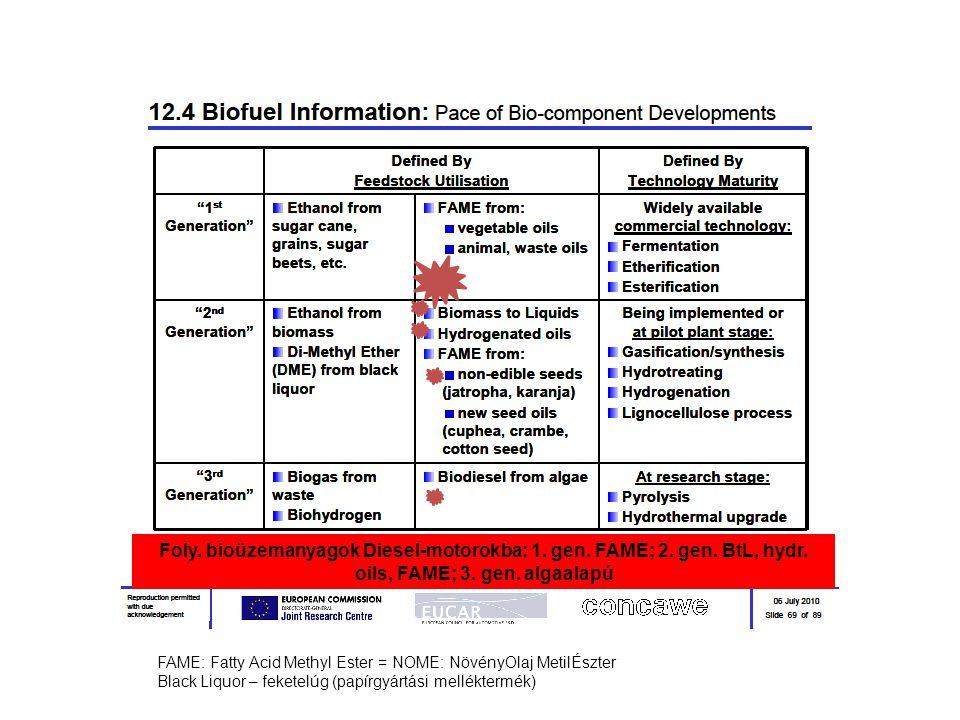 """24 BECSÜLT ÖNKÖLTSÉGEK ÉS TERMÉKÉRTÉKEK Feltételezett kőolajár: 100 USDollár/hordó MegnevezésRelatív önköltség Relatív termékár (termékérték) Konvencionális dízelgázolaj11 Alternatív biogázolaj (HVO, or HDRD) 22,2 Alternatív szintetikus (BtL) biogázolaj 32 Hancsók Jenő: """"Belsőégésű motorok alternatív hajtóanyagai , MSZT, Budapest, 2011."""