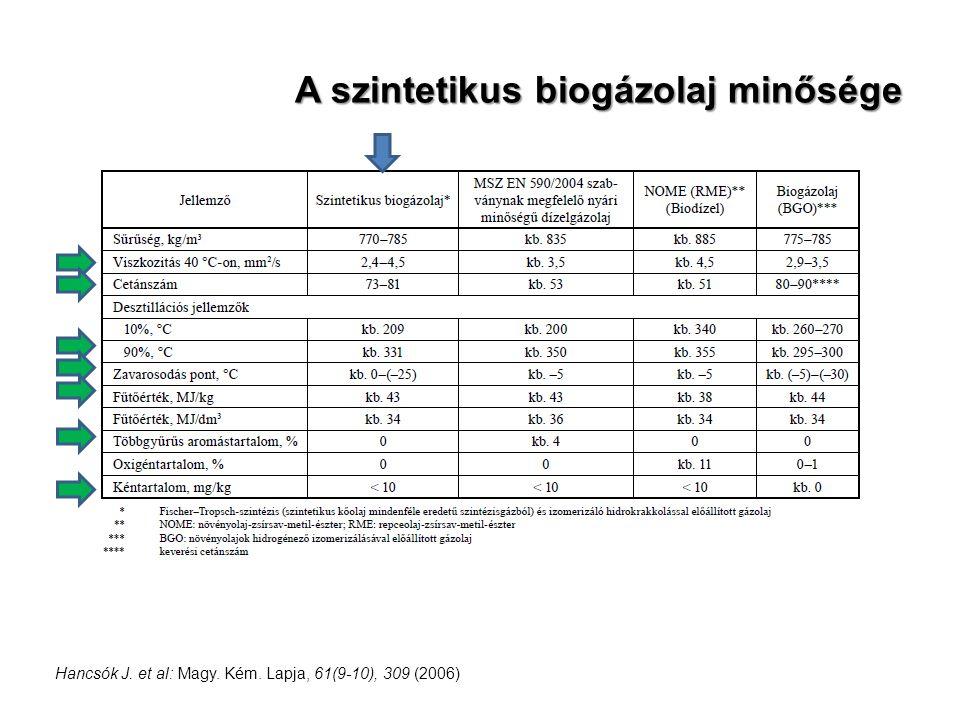 A szintetikus biogázolaj minősége Hancsók J. et al: Magy. Kém. Lapja, 61(9-10), 309 (2006)