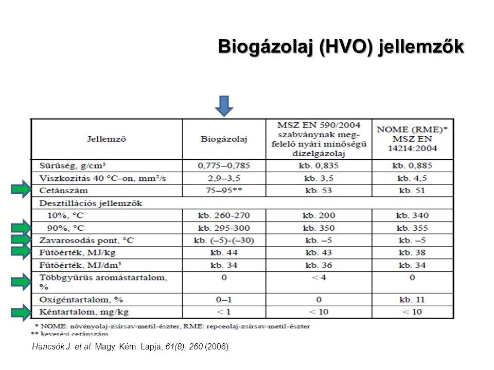 Biogázolaj (HVO) jellemzők Hancsók J. et al: Magy. Kém. Lapja, 61(8), 260 (2006)