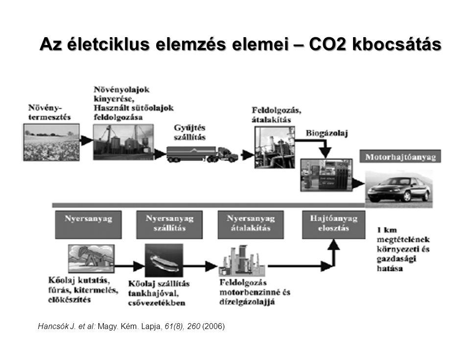 Az életciklus elemzés elemei – CO2 kbocsátás Hancsók J. et al: Magy. Kém. Lapja, 61(8), 260 (2006)