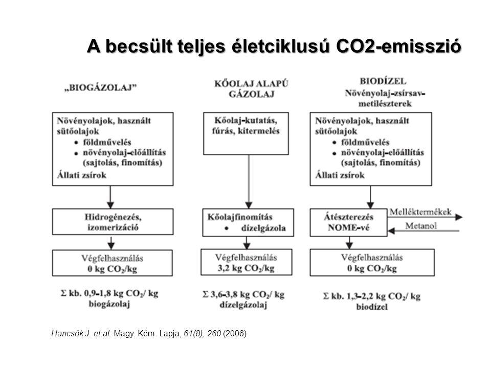 A becsült teljes életciklusú CO2-emisszió Hancsók J. et al: Magy. Kém. Lapja, 61(8), 260 (2006)