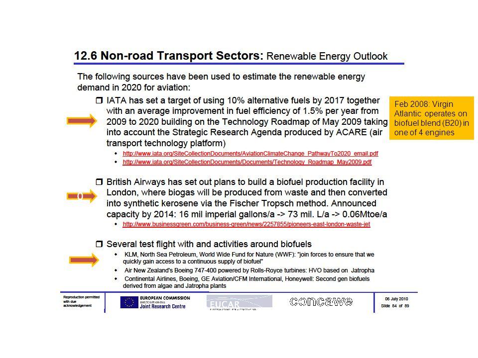 Európai FAME és HVO igény és ellátás a 2020.