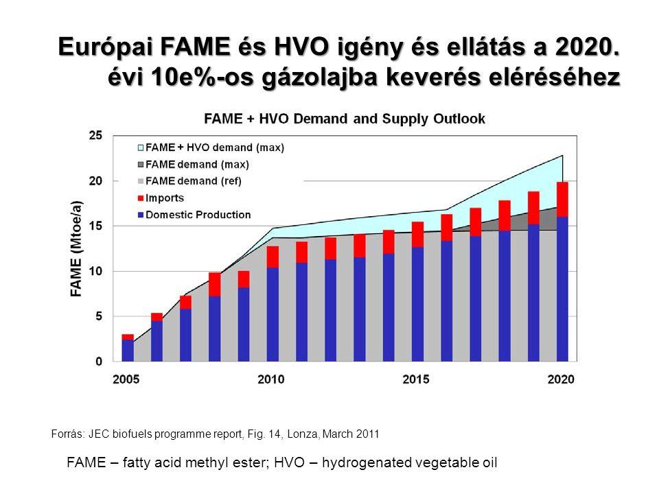 Európai FAME és HVO igény és ellátás a 2020. évi 10e%-os gázolajba keverés eléréséhez Forrás: JEC biofuels programme report, Fig. 14, Lonza, March 201