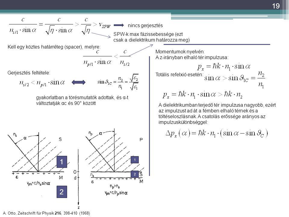 19 A. Otto, Zeitschrift für Physik 216, 398-410 (1968) Kell egy köztes határréteg (spacer), melyre: nincs gerjesztés SPW-k max fázissebessége (ezt csa