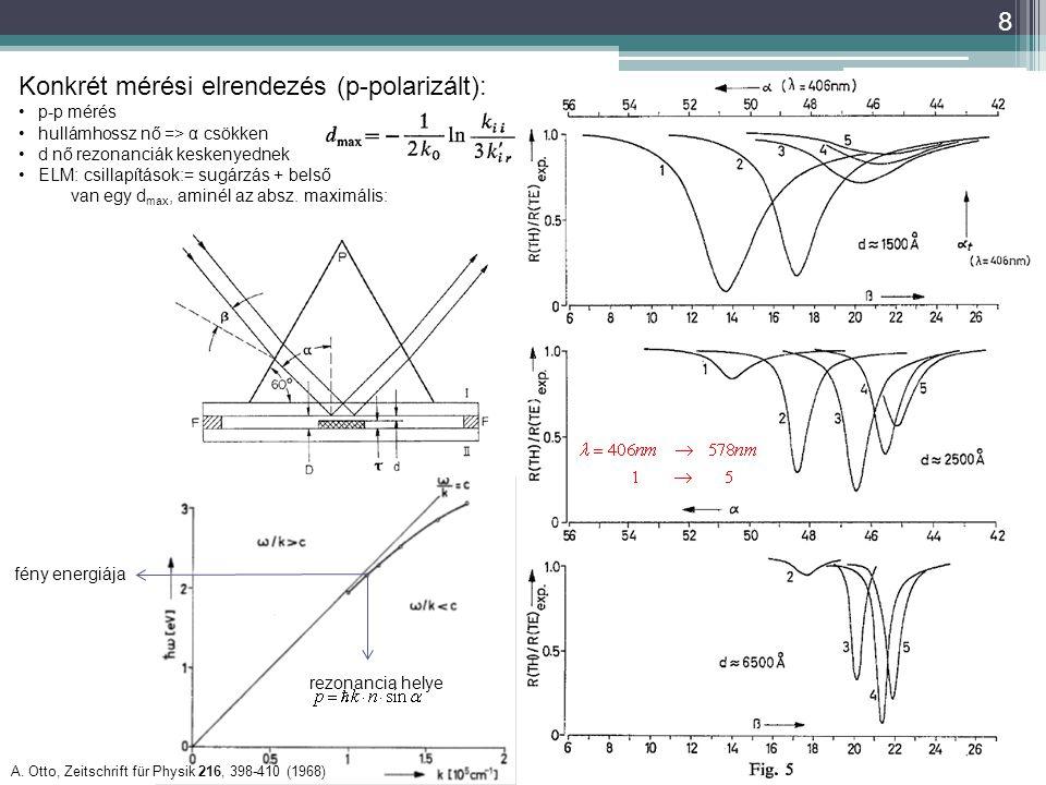 8 A. Otto, Zeitschrift für Physik 216, 398-410 (1968) Konkrét mérési elrendezés (p-polarizált): p-p mérés hullámhossz nő => α csökken d nő rezonanciák