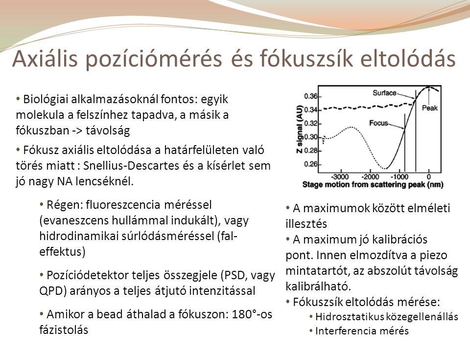 Axiális pozíciómérés és fókuszsík eltolódás Biológiai alkalmazásoknál fontos: egyik molekula a felszínhez tapadva, a másik a fókuszban -> távolság Fókusz axiális eltolódása a határfelületen való törés miatt : Snellius-Descartes és a kísérlet sem jó nagy NA lencséknél.