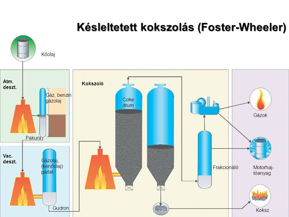 Késleltetett kokszolás (Foster-Wheeler) Atm. deszt. Vac. deszt. Kőolaj Gáz, benzin gázolaj Pakura Gázolaj, (kenőolaj) párlat Gudron Kokszoló Frakcioná