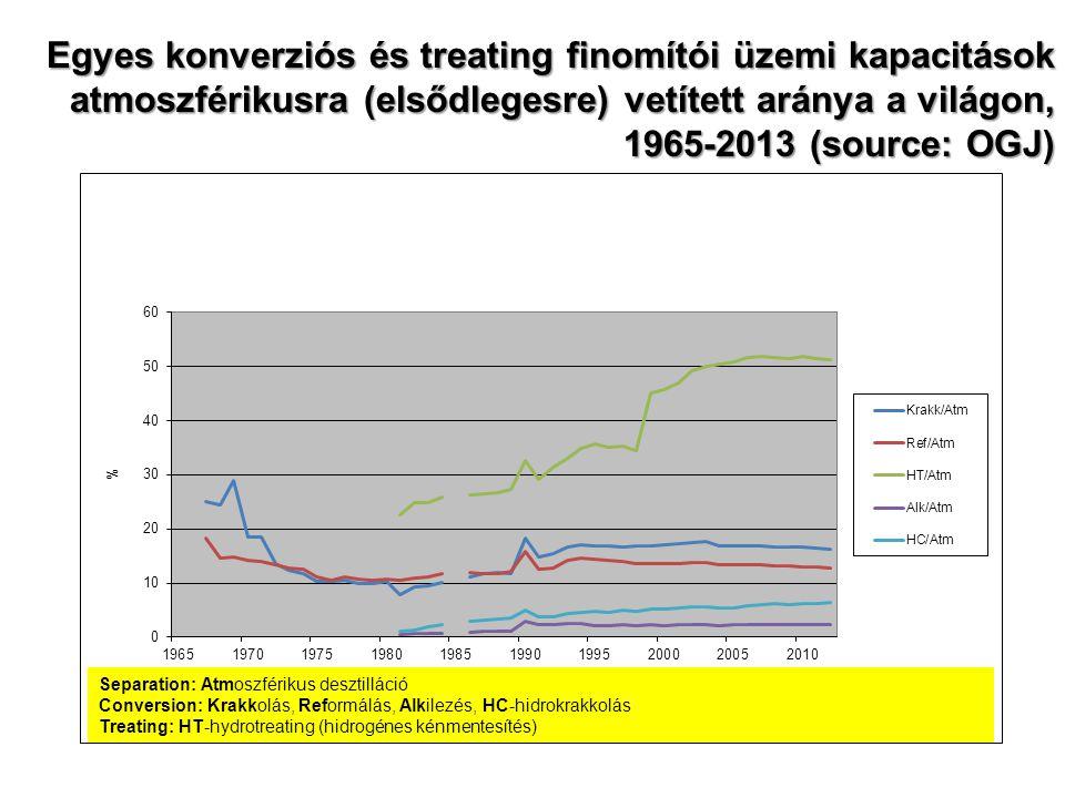 Egyes konverziós és treating finomítói üzemi kapacitások atmoszférikusra (elsődlegesre) vetített aránya a világon, 1965-2013 (source: OGJ) Separation: